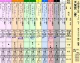 第12S:05月1週 天皇賞春