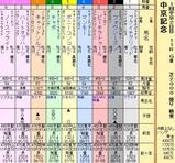 第8S:3月2週 中京記念 出馬表
