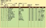 第9S:06月1週 泥@バラキレフ 競争成績