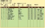 第16S:07月4週 マーキュリーC 成績