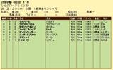 第9S:02月2週 シルクロードS 競争成績