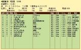 第4S:11月1週 武蔵野S 競争成績