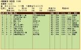 第8S:5月1週 青葉賞 競争成績