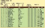 第9S:09月5週 リッキー@アルトマルク 競争成績