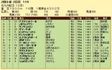 第11S:07月3週 北九州記念 競争成績