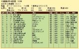 第10S:12月4週 全日本2歳優駿 競争成績