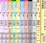 第14S:03月1週 中山記念