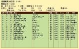第16S:08月2週 関屋記念 成績