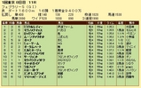 第9S:02月4週 フェブラリーS 競争成績