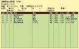 第5S:3月1週 中山記念 競争成績