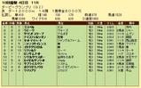 第5S:9月4週 ダービーグランプリ 競争成績