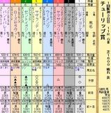 第15S:03月2週 チューリップ賞