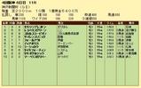 第5S:9月5週 神戸新聞杯 競争成績