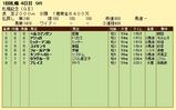 第5S:8月4週 札幌記念 競争成績