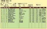 第10S:09月2週 エルムS 競争成績