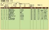 第6S:3月5週 ドバイゴールデンシャヒーン 競争成績