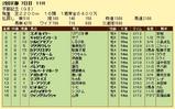 第6S:2月4週 京都記念 競争成績