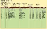 第15S:05月1週 天皇賞春 成績