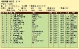 第5S:1月4週 平安S 競争成績