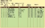 第10S:10月2週 毎日王冠 競争成績