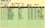 第9S:08月3週 クイーンS 競争成績