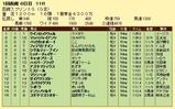 第11S:07月1週 函館スプリントS 競争成績