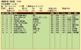 第6S:12月3週 中日新聞杯 競争成績
