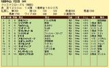第7S:12月5週 泥@ガルフィン 競争成績