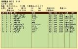 第5S:7月2週 七夕賞 競争成績