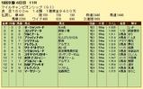 第10S:11月4週 マイルチャンピオンシップ 競争成績