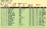 第9S:01月2週 ガーネットS 競争成績