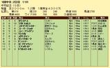 第5S:3月2週 中京記念 競争成績