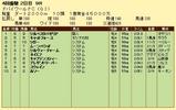 第15S:03月5週 ドバイWC 成績