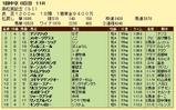 第16S:03月5週 高松宮記念 成績