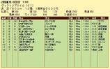 第16S:05月3週 ヴィクトリアマイル 成績