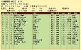 第6S:11月4週 兵庫ジュニアグランプリ 競争成績