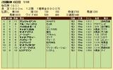 第11S:04月2週 桜花賞 競争成績