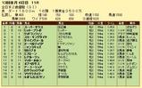 第6S:12月4週 全日本2歳優駿 競争成績