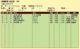 第7S:8月1週 泥@ディレッタント 競争成績