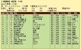 第8S:10月3週 白山大賞典 競争成績