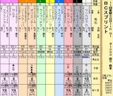 第8S:10月4週 BCスプリント 出馬表