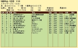 第14S:12月2週 ステイヤーズS 成績