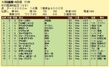 第10S:11月4週 彩の国浦和記念 競争成績