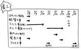 マンションリフォーム 工程表