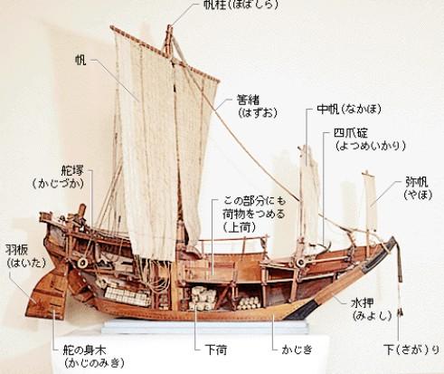 弁財船の構造