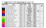 08'シンザン記念