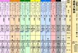 第32S:04月1週 産経大阪杯