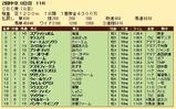 第29S:06月3週 CBC賞 成績