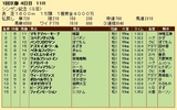 第31S:01月2週 シンザン記念 成績