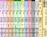 第20S:01月1週 京都金杯